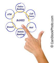 accesso, come, servizi, bancario