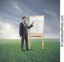 addestramento, strategia affari