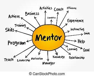 affari, mente, mappa, concetto, diagramma flusso, rapporti, mentore, presentazioni