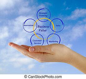 affari, valore