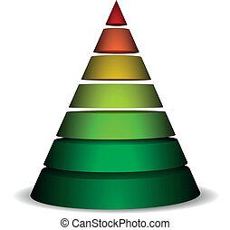 affettato, piramide, cono