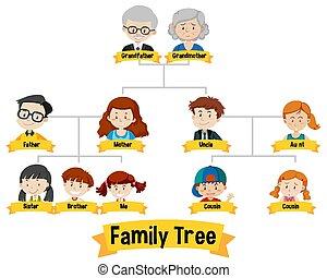 albero, generazione, famiglia, esposizione, diagramma, tre