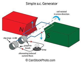 alternato, semplice, corrente, illustrazione, generatore