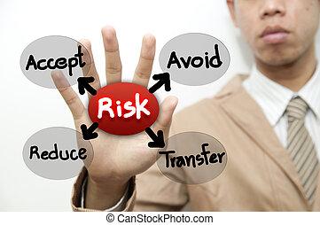 amministrazione, concetto, rischio, uomo affari