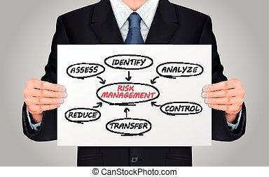 amministrazione, rischio, diagramma flusso, presa a terra, uomo affari