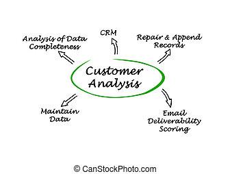 analisi, diagramma, cliente