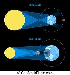 appartamento, vector., lunare, eclissi solari, style.