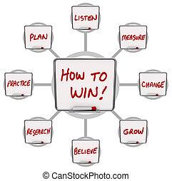 asciutto, assi, successo, vincere, come, cancellare, istruzioni