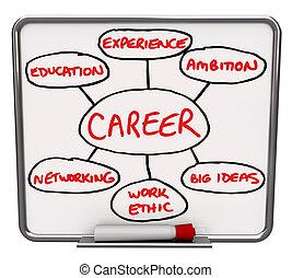 asciutto, carriera, diagramma, come, lavoro, riuscire, cancellare, asse