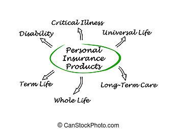 assicurazione, personale