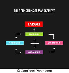 bersaglio, management., funzioni, realizzazione, quattro, illustrazione, colorito, infographic