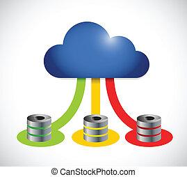 calcolare, colorare, sistema servizio, collegamento, computer, nuvola