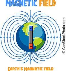 campo, magnetico, earth's, diagramma
