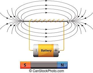 campo magnetico, esposizione, batteria, diagramma