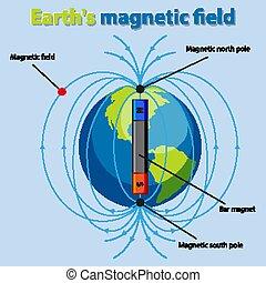 campo magnetico, terra, diagramma, esposizione