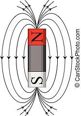 campo, magnetico