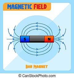 campo, sbarra, magnete, magnetico