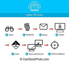 catena, cyber, uccidere