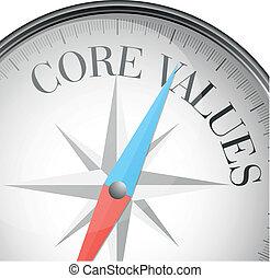 centro, valori, bussola