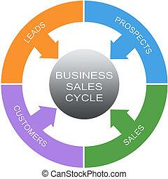 cerchi, concetto, parola, affari, vendite, ciclo