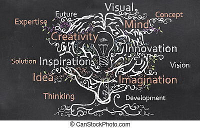 cervello, creatività, grows