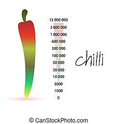 chilli, scala, eps10, colorito, numeri, scoville