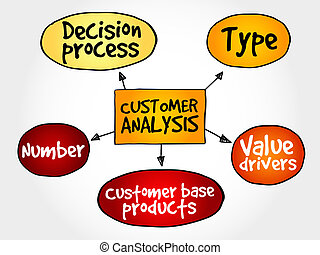 cliente, analisi