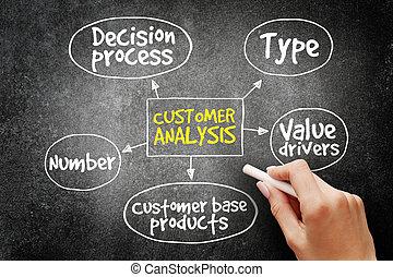 cliente, concetto, affari, mente, analisi, mappa