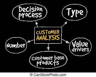 cliente, mappa, mente, analisi