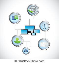 comunicazione, tecnologia informatica, rete