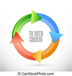 concetto, colorare, tuo, spagnolo, voto, messaggio, conta, ciclo