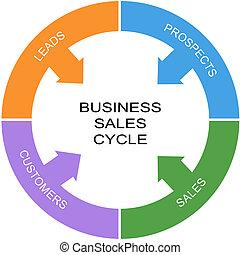 concetto, parola, affari, vendite, cerchio, ciclo