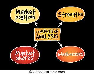 concorrente, mente, analisi, mappa