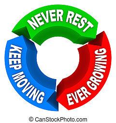 consistent, mai, resto, custodire, spostamento, piano, crescente, improv, mai, ciclo