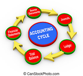 contabilità, 3d, ciclo