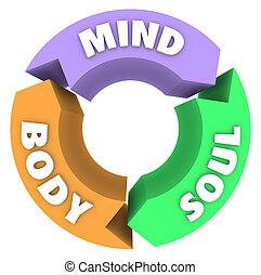 corpo, mente, frecce, anima, salute, wellness, cerchio, ciclo