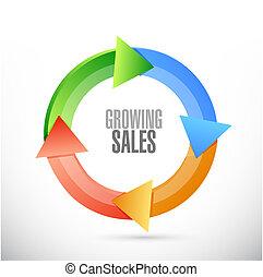 crescente, concetto, vendite, ciclo, segno