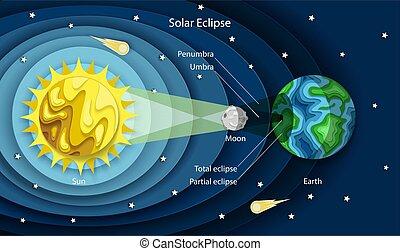 diagramma, a più livelli, solare, taglio, stile, eclissi, carta, vettore