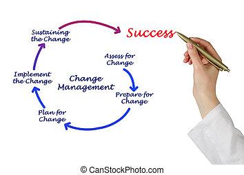 diagramma, amministrazione, cambiamento