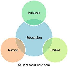 diagramma, amministrazione, educazione, affari