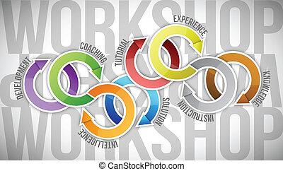 diagramma, ciclo, illustrazione, officina