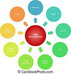 diagramma, comunicazioni, affari, marketing