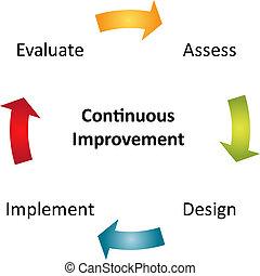 diagramma, continuo, affari, miglioramento
