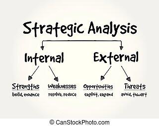 diagramma flusso, analisi, strategico