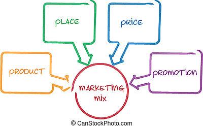 diagramma, marketing, affari, miscelare