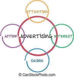 diagramma, marketing, pubblicità, affari