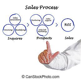 diagramma, processo, vendite