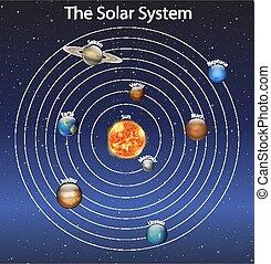 diagramma, sistema, solare, esposizione