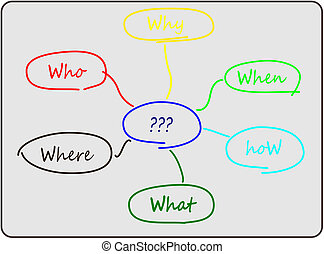 diagramma, soluzione problemi, 6w