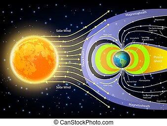diagramma, vettore, solare, vento, illustrazione